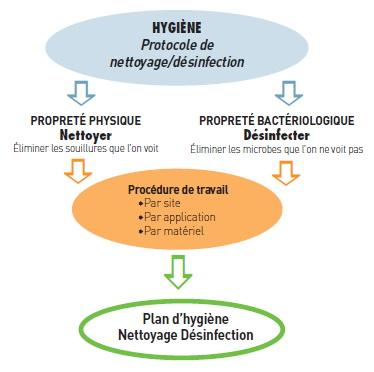 Procédure de nettoyage désinfection en industrie agroalimentaire
